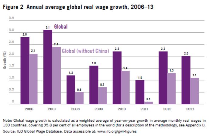 La croissance mondiale des salaires de 2006 à 2013.