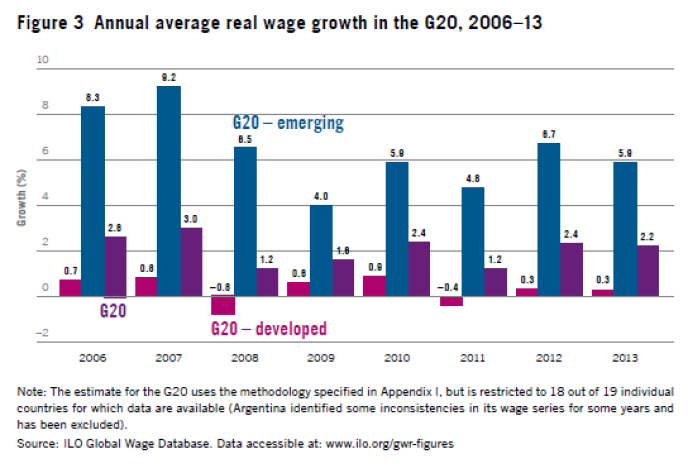 Croissance salariale dans les pays du G20 et les émergents.