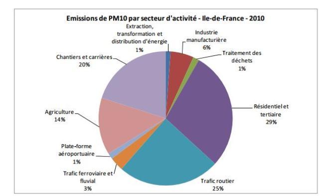 Emission de particules PM 10 en Ile-de-France en 2010.