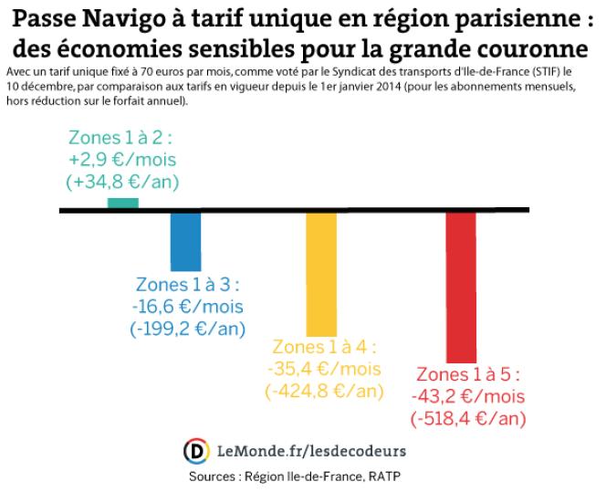 Evolution des tarifs du Passe Navigo en région parisienne dans le cas d'un tarif unique à 70 euros.