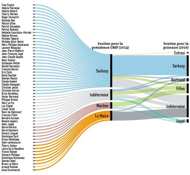 Quelles troupes pour Sarkozy, Juppé et les autres en 2016 ?