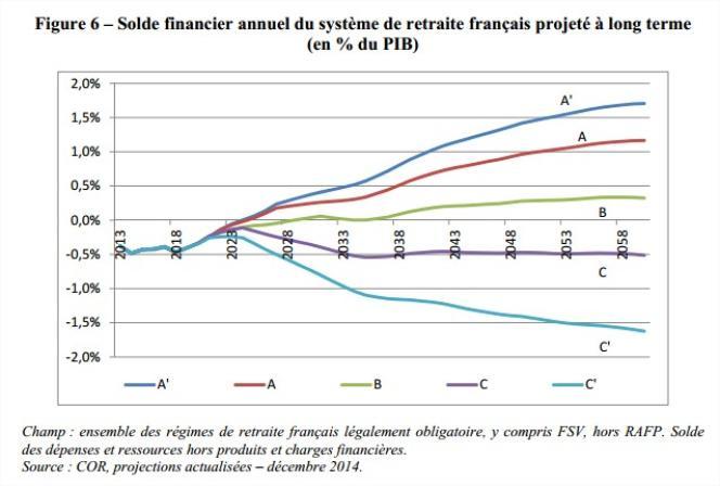 Solde financier annuel du système de retraites français projeté à long terme, par le Conseil d'orientation des retraites.