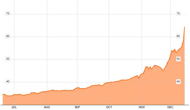 Il a fallu jusqu'à 64 roubles pour acheter un dollar.