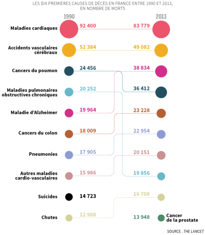 Les dix premières causes de décès en France entre 1990 et 2003, en nombre de morts.