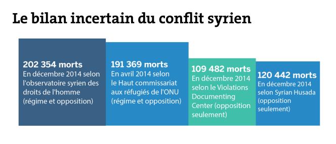 Le bilan incertain du conflit syrien.