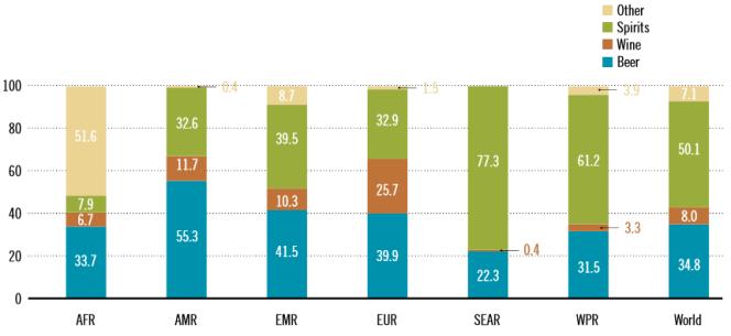 Consommation mondiale par région et par type d'alcool (en %)