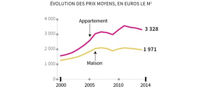 L'évolution des prix de l'immobilier entre 2000 et 2014.