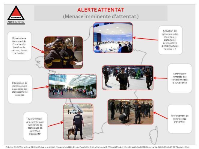 La description des principales mesures en cas de niveau « alerte attentat» du plan Vigipirate.