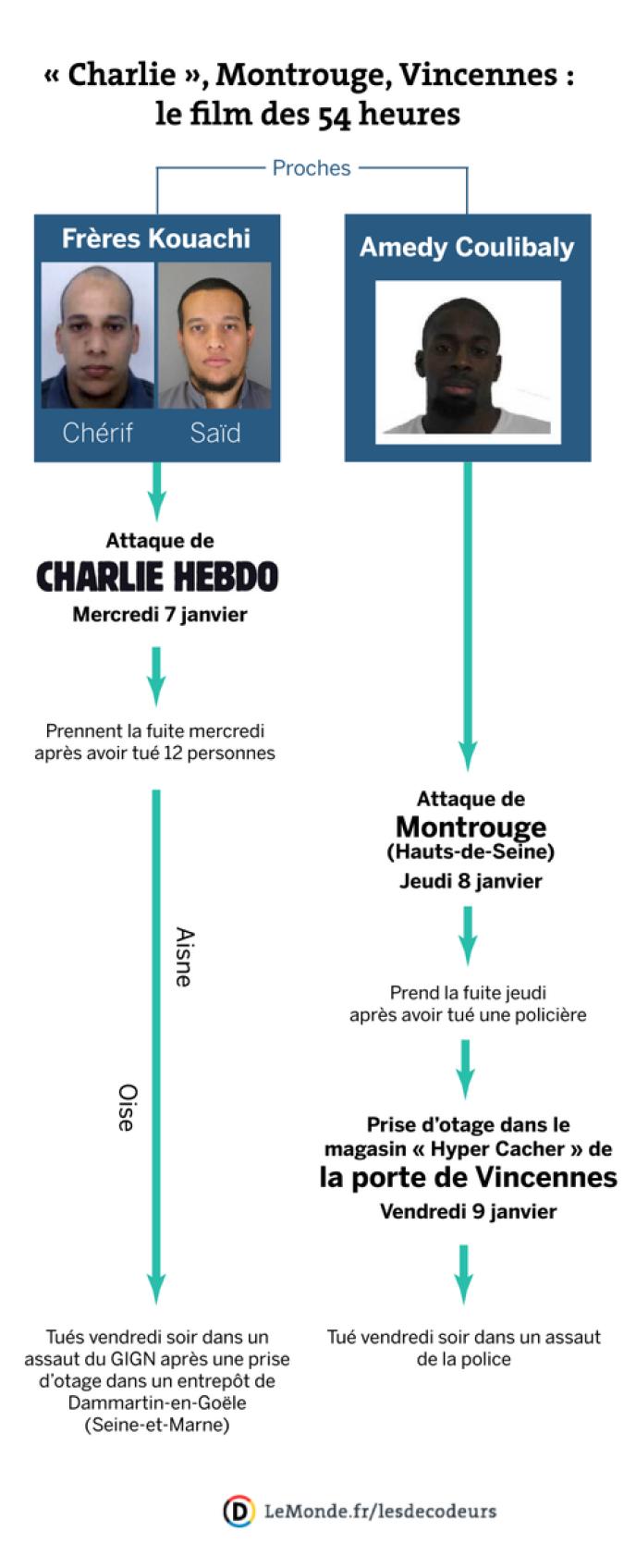 Le résumé et les liens entre les différentes attaques terroristes de ces derniers jours.
