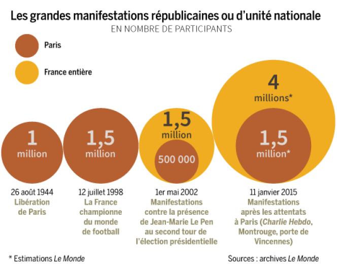 Comparatif des plus grands rassemblements en France depuis 1944.