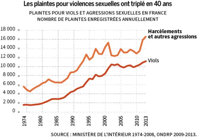 L'augmentation des violences sexuelles, une des formes de violence contre les femmes, dans les statistiques est aussi due à la parole qui se libère.