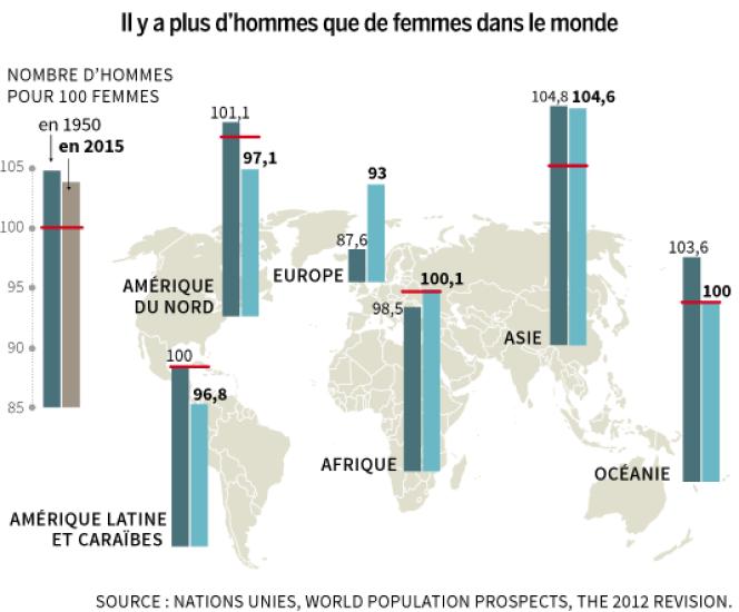 Sur près de 7,4 milliards d'humains, les femmes sont minoritaires. Elles étaient plus nombreuses que les hommes jusque dans les années 1950.