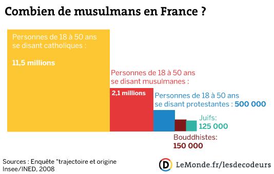Combien de musulmans en France ?