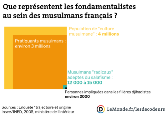 Quel part de l'islam radical en France ?