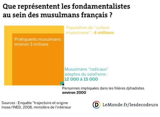 Quel part de l'islam radical en France ?