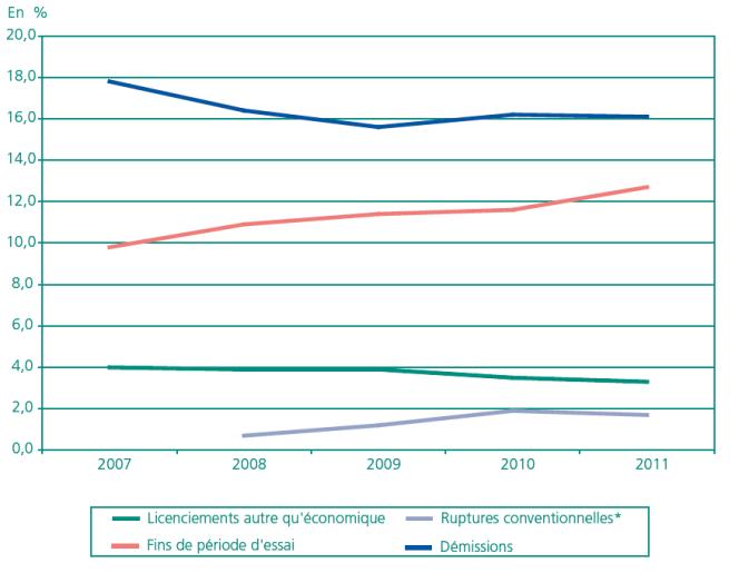 Part des CDI (% des recrutements en CDI par année) ayant duré moins d'un an sur le marché du travail, par motif de sortie.