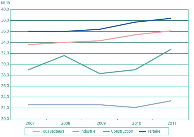Part des CDI (% des recrutements en CDI par année) ayant duré moins d'un an, par année d'embauche et par secteur d'activité.