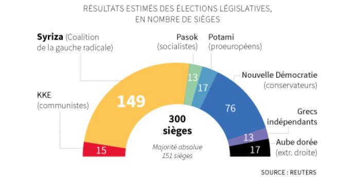 La répartition du nombre de sièges en fonction des résultats, encore non définitifs lundi matin, des élections législatives grecques.