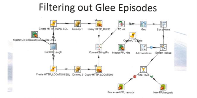 La diapositive proposant un dispositif de filtrage des épisodes de