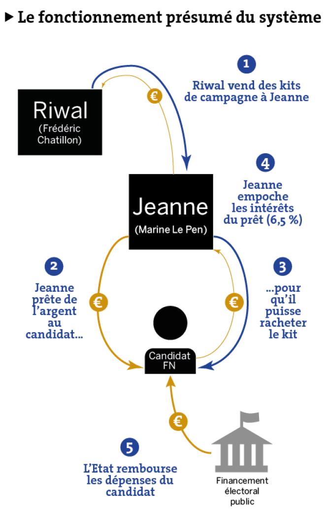 Le fonctionnement présumé de Jeanne.
