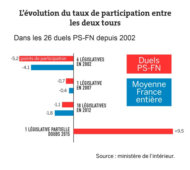 L'évolution du taux de participation entre les deux tours.