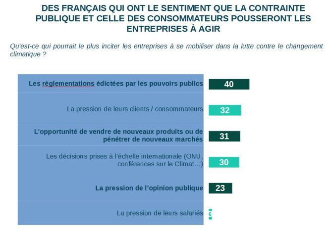 Des Français qui ont le sentiment que la contrainte publique et celle des consommateurs pousseront les entreprises à agir.