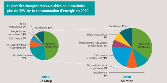 Poids des différentes filières renouvelables en 2013 et 2030.