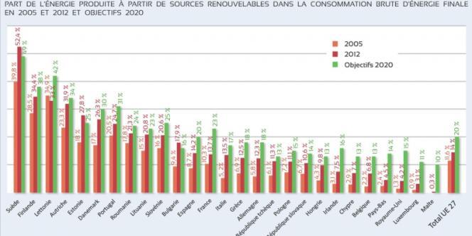 La France se classe treizième des pays européens pour la part des ressources renouvelables dans la consommation finale d'énergie (chiffres fin 2012)