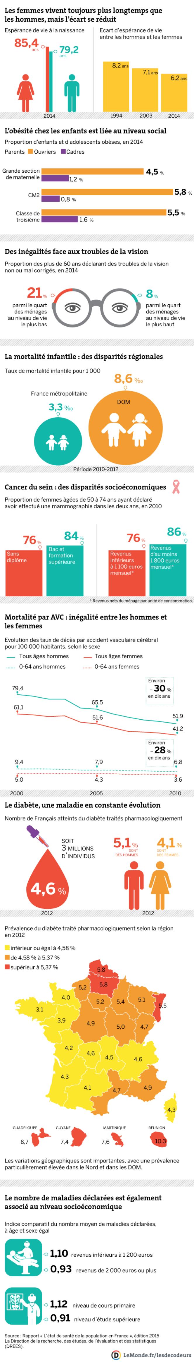 Les Français en bonne santé mais des inégalités subsistent.