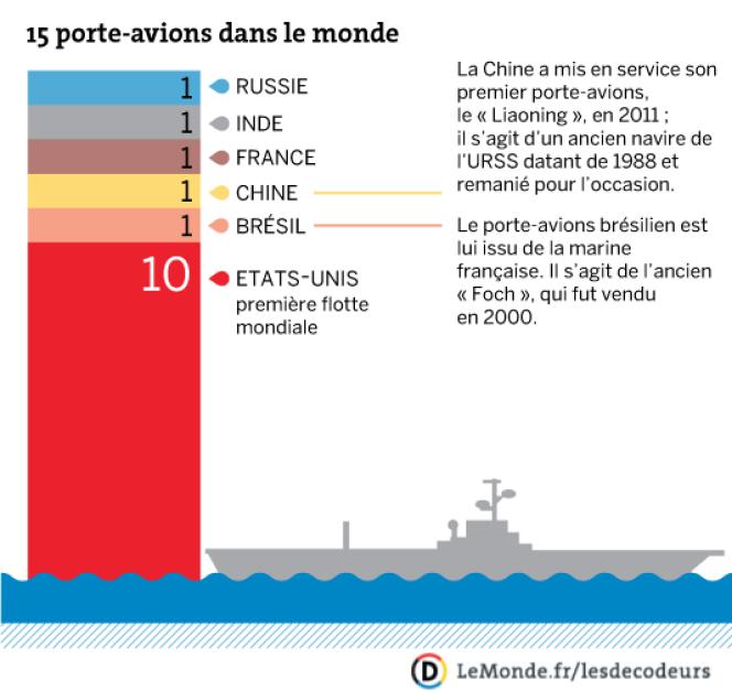 La flotte mondiale de porte-avions.
