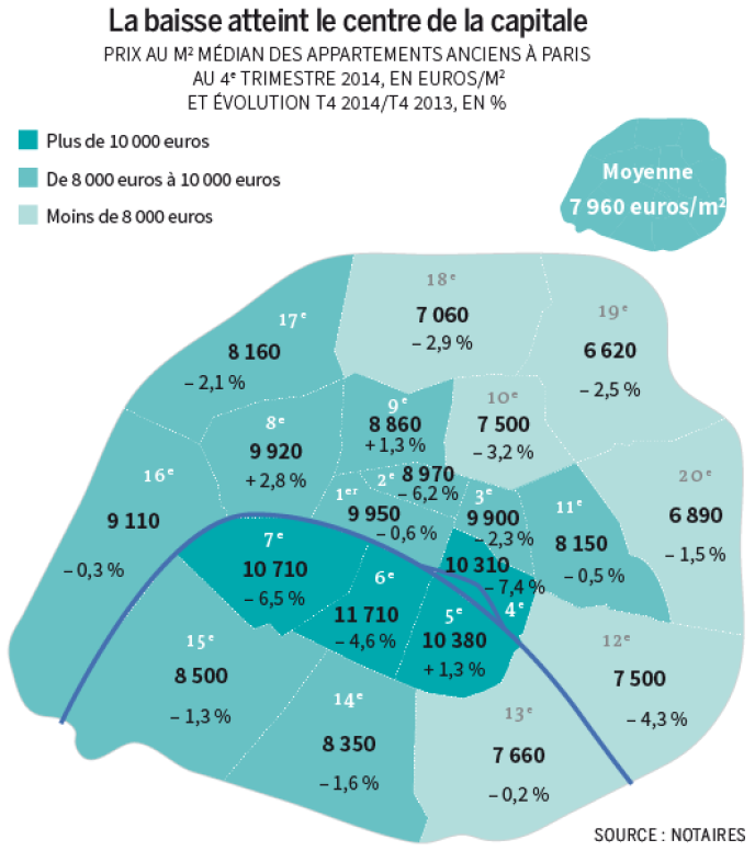 Prix au m2 médian des appartements anciens à paris, au 4ème trimestre 2014.