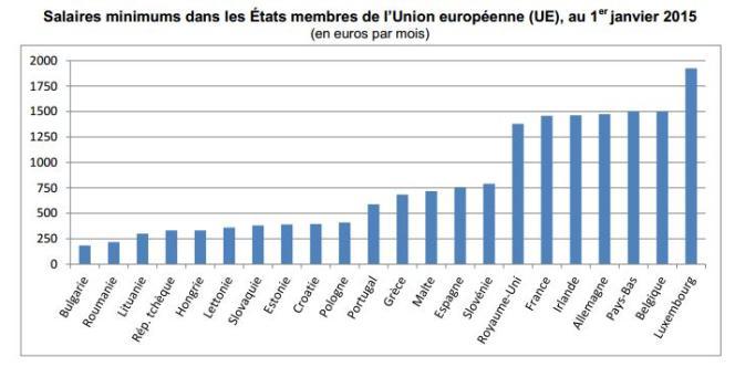 Salaires minimums dans l'Union européenne.