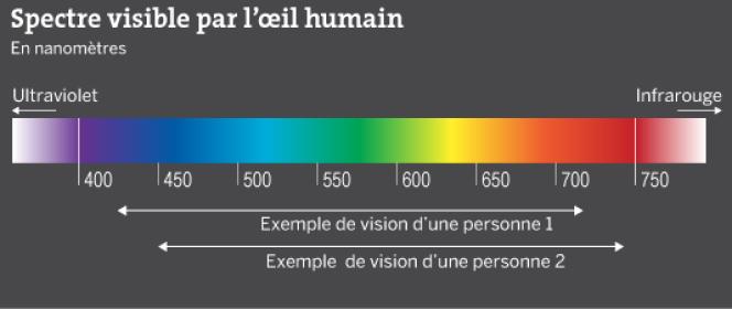 Le spectre visible par l'œil humain.