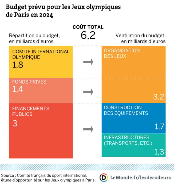 Budget annoncé pour les JO à Paris en 2024