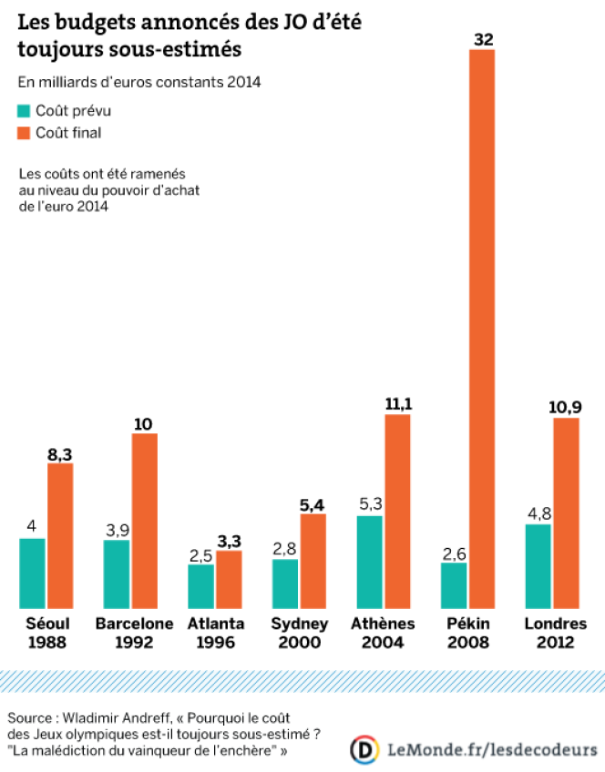 Comparatif entre les coûts annoncés et les coûts réels
