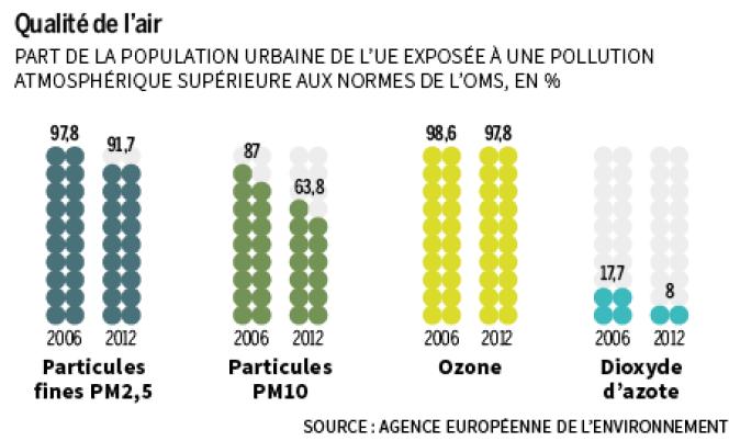 Part de la population urbaine européenne exposée à une pollution atmosphérique supérieure aux normes de l'Organisation mondiale de la santé.