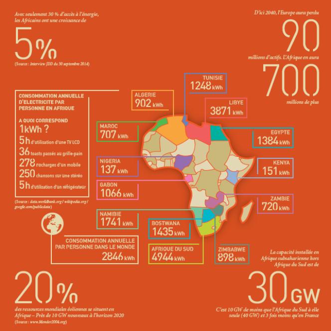 Extrait de la brochure de l'association Energies pour l'Afrique