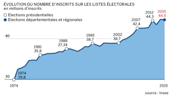 Evolution du nombre d'inscrits sur les listes électorales