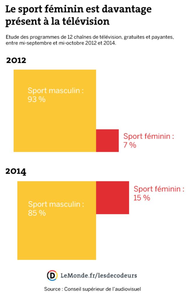 Le sport féminin est davantage présent à la télévision.
