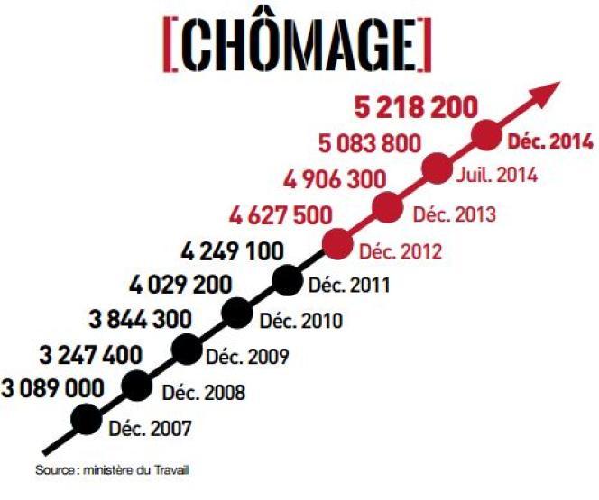 Graphique du Front national sur le chômage.