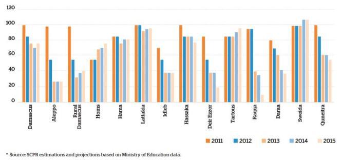 L'assiduité scolaire au cours des dernières années en Syrie dans les différents gouvernorats.
