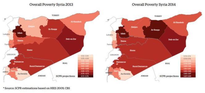 En 2014, quatre Syriens sur cinq vivaient en situation de pauvreté.