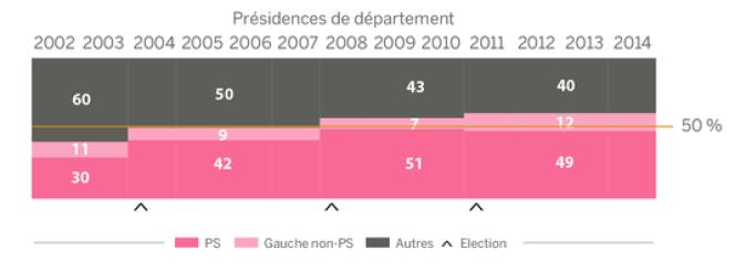 La gauche préside la majorité des départements depuis 2004.