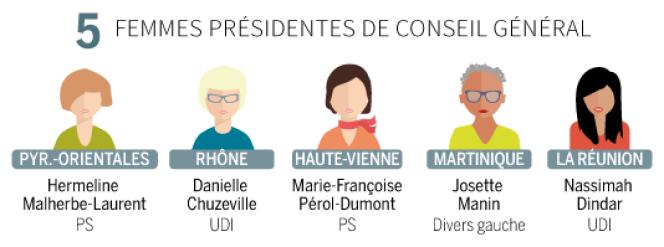 Cinq femmes présidentes de conseil général.