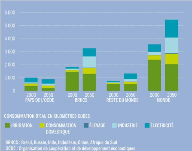 Consommation d'eau par secteurs et par ensemble de pays.