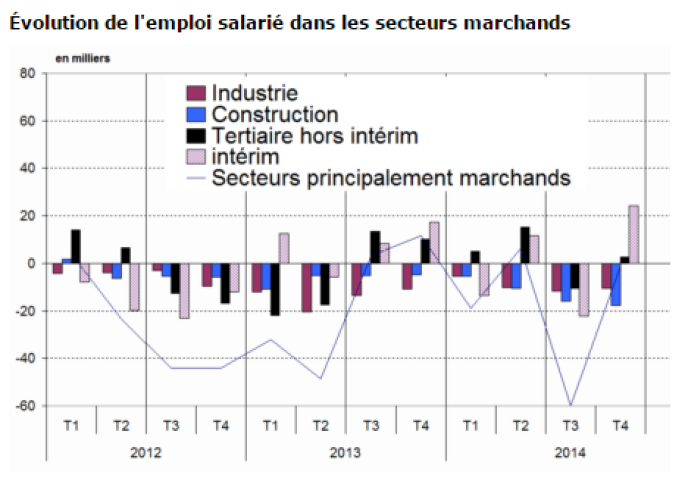 Evolution de l'emploi salarié dans les secteurs marchands.