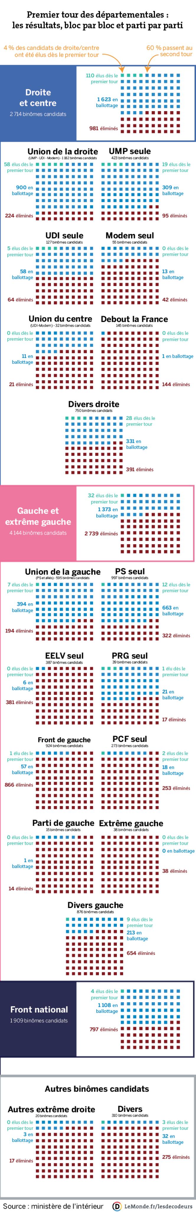 Premier tour des départementales : les résultats, bloc par bloc et parti par parti.