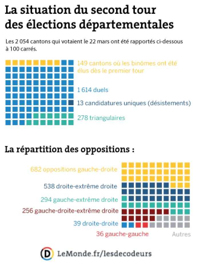 La situation du second tour des élections départementales.