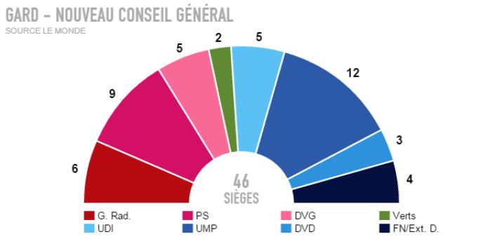 Résultats définitifs dans le Gard.