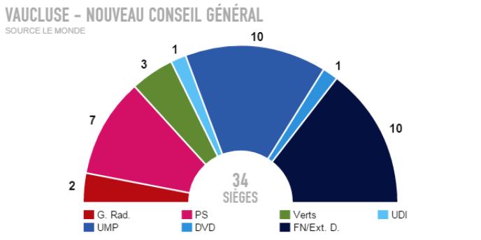 Résultats définitifs dans le Vaucluse.